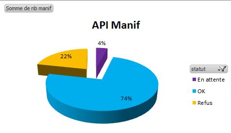 API_Manifestation_Stats_02032018